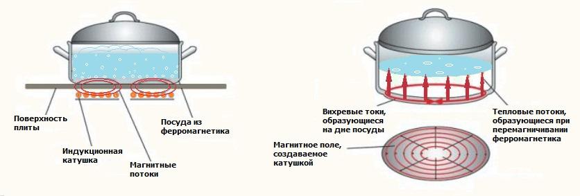 Что значит индукционное дно у кастрюли в Медвежьегорске,Боголюбово,Амбарном